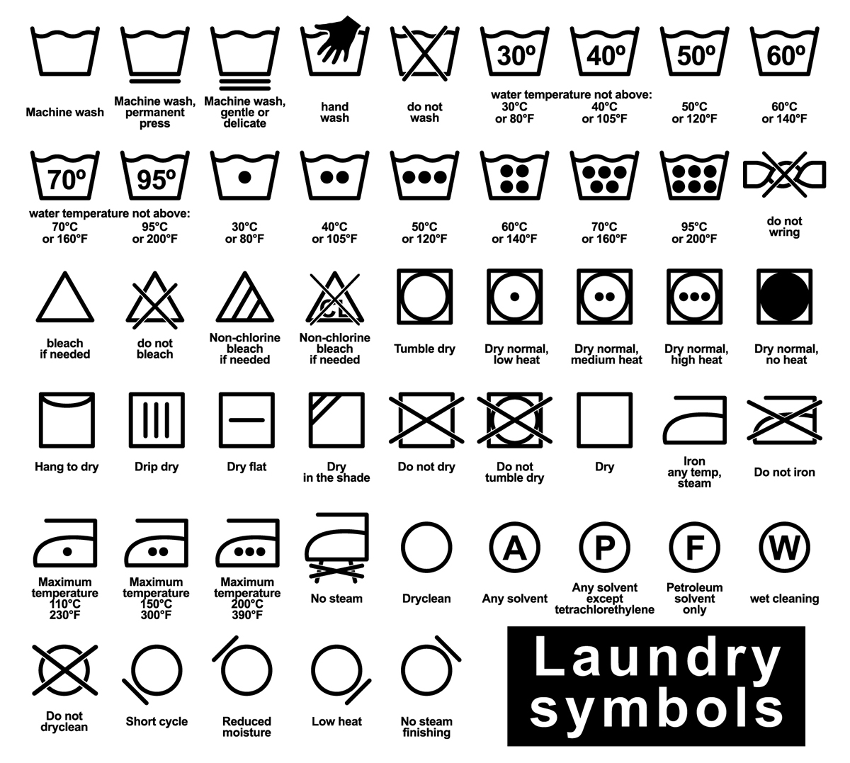 A laundry symbol, also called a care symbol, is a pictogram which represents a method of washing, for example drying, dry-cleaning and ironing clothing. Such symbols are written on labels, known as care labels or care tags, attached to clothing to indicate how a particular item should best be cleaned.